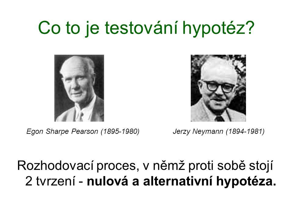 Co to je testování hypotéz? Egon Sharpe Pearson (1895-1980) Jerzy Neymann (1894-1981) Rozhodovací proces, v němž proti sobě stojí 2 tvrzení - nulová a