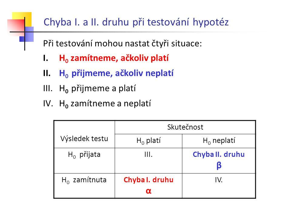 Chyba I. a II. druhu při testování hypotéz Při testování mohou nastat čtyři situace: I.H 0 zamítneme, ačkoliv platí II.H 0 přijmeme, ačkoliv neplatí I
