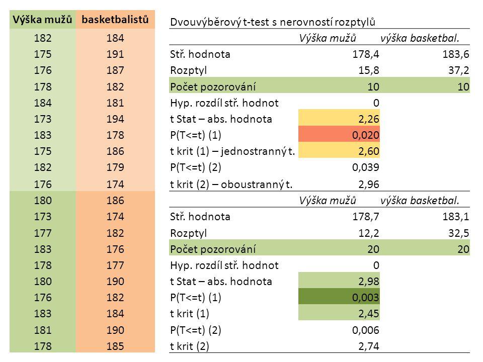 Vyhodnocení výsledků t-testu z Excelové tabulky Jednostranný t-test porovnání statistiky a kritické hodnoty absolutní hodnotu vypočtené statistiky t Stat = 2,26 porovnáme s kritickou hodnotou pro α = 0,01 pro 10 měření t Stat=2,26 < t krit(1)=2,60 proto H 0 nemůžeme zamítnout pro 20 měření t Stat=2,98 > t krit(1)=2,45 proto H 0 zamítáme nebo ke stejnému závěru dojdeme porovnáním pravděpodobnosti a hladiny významnosti α vypočtenou hodnotu pravděpodobnosti P(T<=t) porovnáváme se zvolenou hladinou významnosti - pro 10 měření je P=0,020 > α=0,01 proto H 0 nemůžeme zamítnout - pro 20 měření je P=0,003 < α=0,01 proto H 0 zamítáme