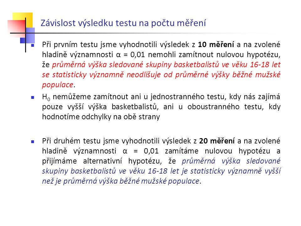 Síla testu a interval spolehlivosti - viz příklad Pokud budeme mít více měření, budou hustoty pravděpodobnosti nulové hypotézy H 0 i alternativní hypotézy H 1 užší - rozptyl se zmenšil z 15,8 na 12,2 pro běžnou mužskou populaci a z 37,2 na 32,5 pro basketbalisty.