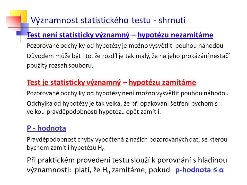 Test není statisticky významný – hypotézu nezamítáme Pozorované odchylky od hypotézy je možno vysvětlit pouhou náhodou Důvodem může být i to, že rozdí