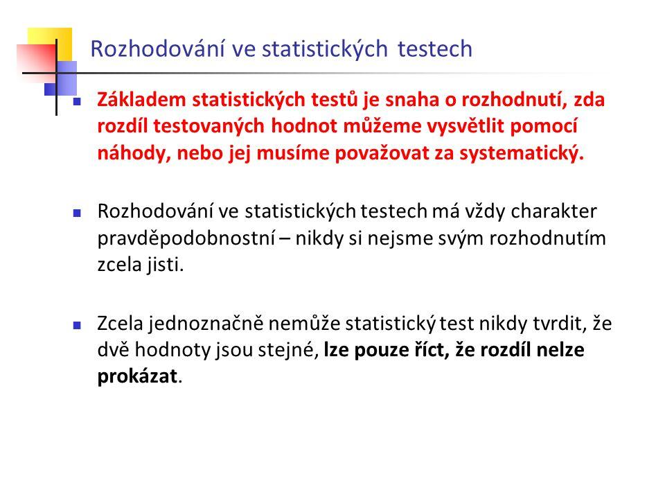 Rozhodování ve statistických testech Základem statistických testů je snaha o rozhodnutí, zda rozdíl testovaných hodnot můžeme vysvětlit pomocí náhody,