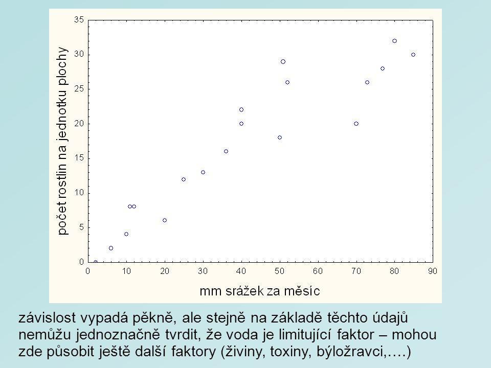 závislost vypadá pěkně, ale stejně na základě těchto údajů nemůžu jednoznačně tvrdit, že voda je limitující faktor – mohou zde působit ještě další faktory (živiny, toxiny, býložravci,….)