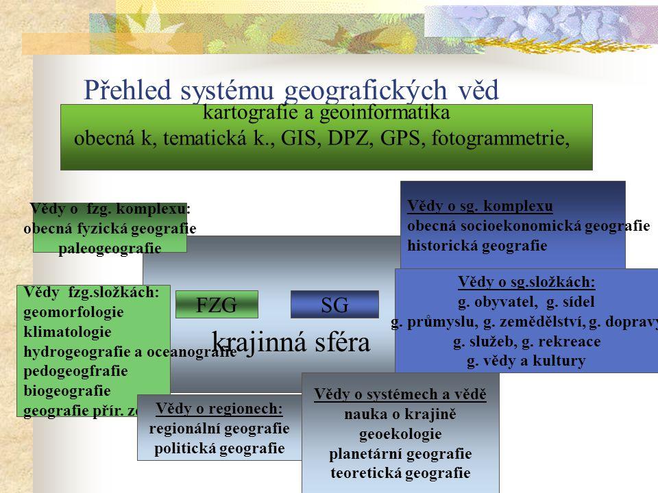 krajinná sféra Přehled systému geografických věd FZGSG kartografie a geoinformatika obecná k, tematická k., GIS, DPZ, GPS, fotogrammetrie, Vědy o fzg.