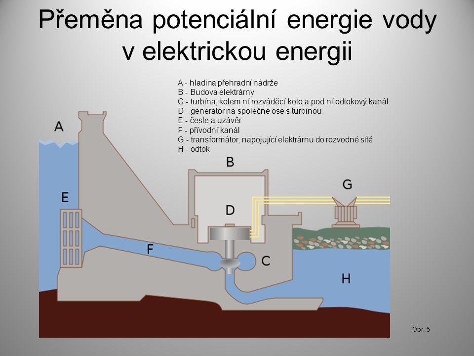Přeměna potenciální energie vody v elektrickou energii A - hladina přehradní nádrže B - Budova elektrárny C - turbína, kolem ní rozváděcí kolo a pod n