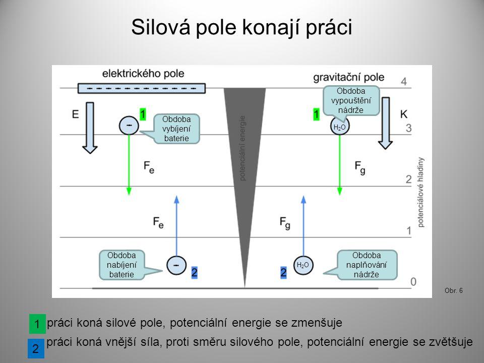 Silová pole konají práci práci koná silové pole, potenciální energie se zmenšuje práci koná vnější síla, proti směru silového pole, potenciální energi