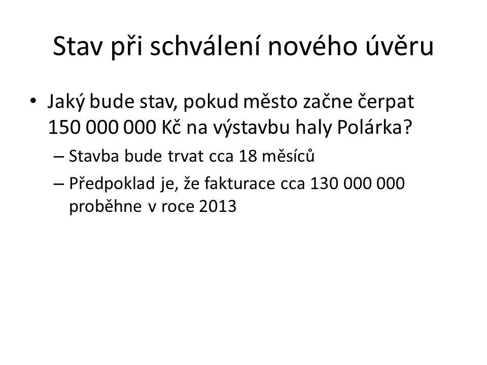 Stav při schválení nového úvěru Jaký bude stav, pokud město začne čerpat 150 000 000 Kč na výstavbu haly Polárka? – Stavba bude trvat cca 18 měsíců –