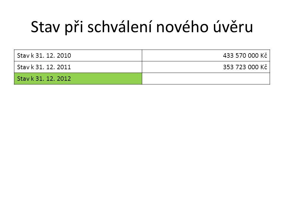 Stav při schválení nového úvěru Stav k 31. 12. 2010433 570 000 Kč Stav k 31. 12. 2011353 723 000 Kč Stav k 31. 12. 2012