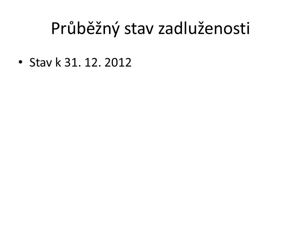 Průběžný stav zadluženosti Stav k 31. 12. 2012