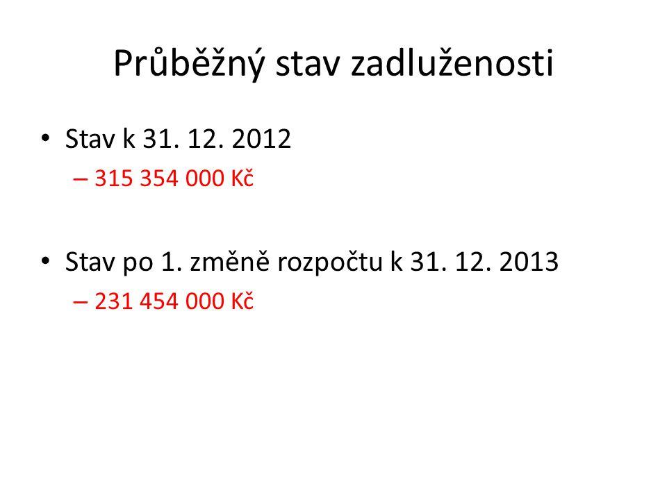 Průběžný stav zadluženosti Stav k 31. 12. 2012 – 315 354 000 Kč Stav po 1. změně rozpočtu k 31. 12. 2013 – 231 454 000 Kč