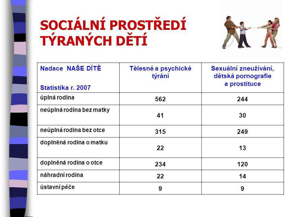 SOCIÁLNÍ PROSTŘEDÍ TÝRANÝCH DĚTÍ Nadace NAŠE DÍTĚ Statistika r.