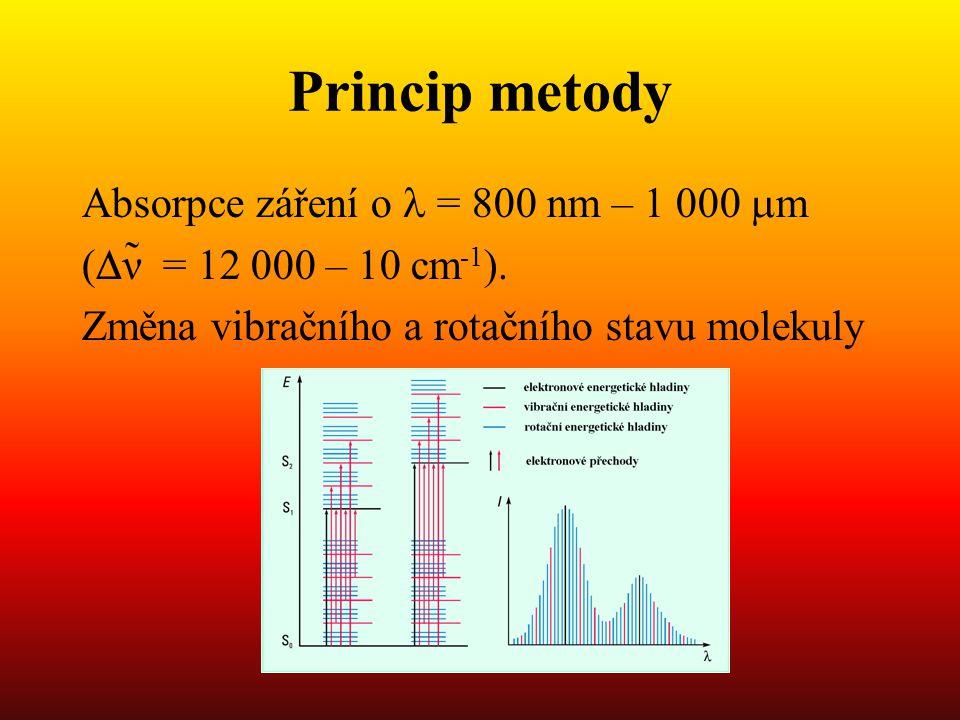 Princip metody Absorpce záření o = 800 nm – 1 000  m (  ν̃ = 12 000 – 10 cm -1 ).