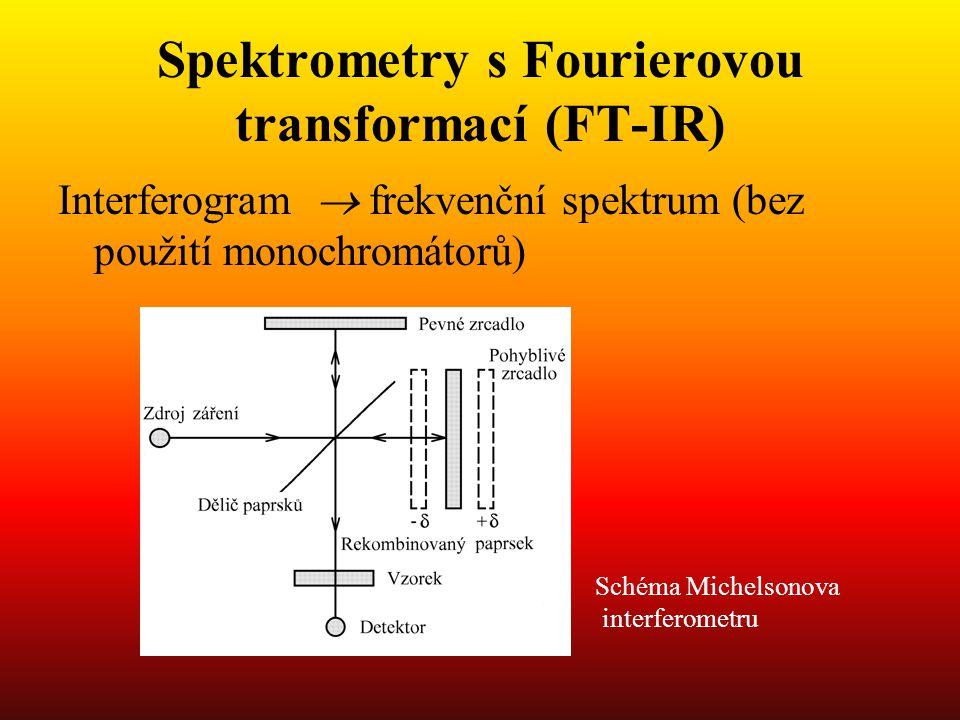 Spektrometry s Fourierovou transformací (FT-IR) Interferogram  frekvenční spektrum (bez použití monochromátorů) Schéma Michelsonova interferometru