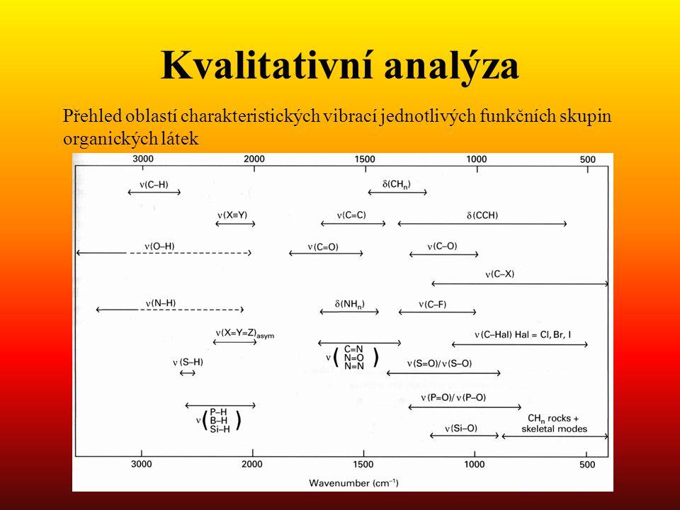 Kvalitativní analýza Přehled oblastí charakteristických vibrací jednotlivých funkčních skupin organických látek