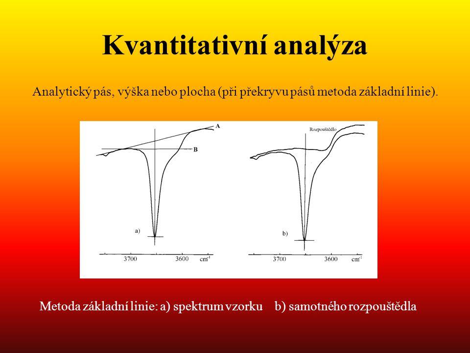 Kvantitativní analýza Analytický pás, výška nebo plocha (při překryvu pásů metoda základní linie).