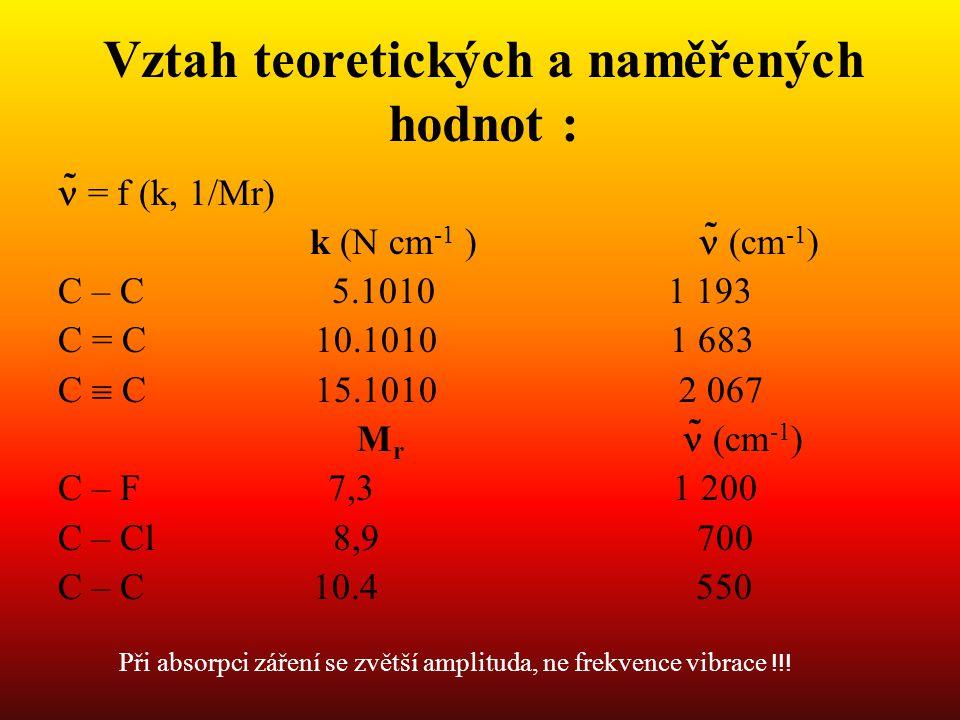 Vztah teoretických a naměřených hodnot : ̃ = f (k, 1/Mr) k (N cm -1 ) ̃ (cm -1 ) C – C 5.1010 1 193 C = C 10.1010 1 683 C  C 15.1010 2 067 M r ̃ (cm -1 ) C – F 7,3 1 200 C – Cl 8,9 700 C – C 10.4 550 Při absorpci záření se zvětší amplituda, ne frekvence vibrace !!!
