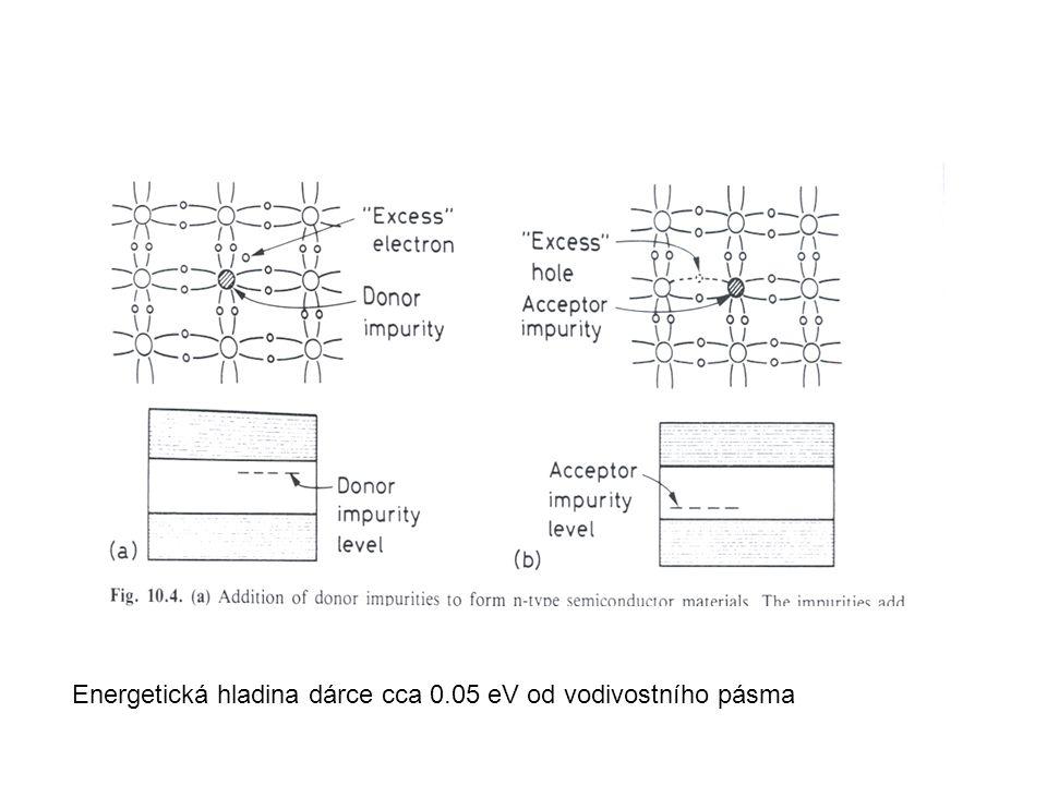 Skutečný tvar závisí na : počáteční ionizaci, směru dráhy, hustotě ionizace podle dráhy, tvaru elektrického pole, (to vše integrovat)