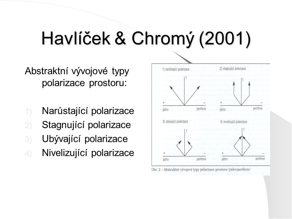 Havlíček & Chromý (2001) Abstraktní vývojové typy polarizace prostoru: 1) Narůstající polarizace 2) Stagnující polarizace 3) Ubývající polarizace 4) N
