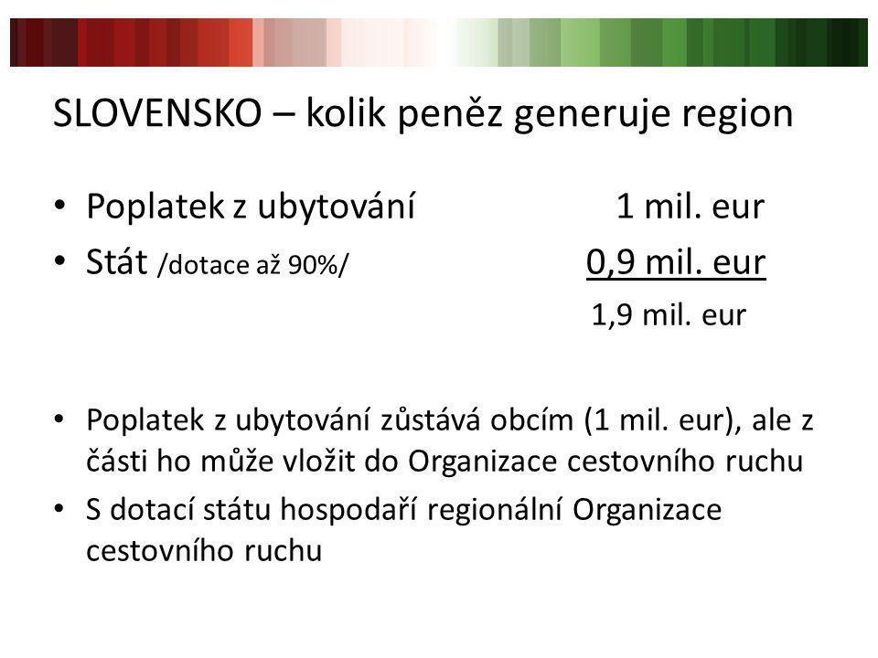 SLOVENSKO – kolik peněz generuje region Poplatek z ubytování 1 mil. eur Stát /dotace až 90%/ 0,9 mil. eur 1,9 mil. eur Poplatek z ubytování zůstává ob