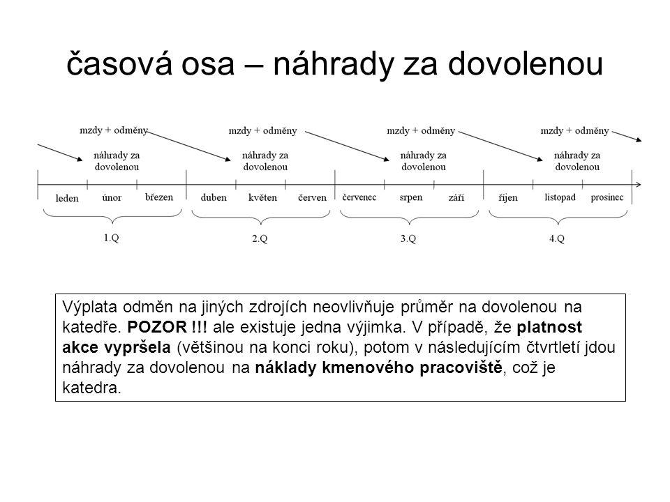 časová osa – náhrady za dovolenou Výplata odměn na jiných zdrojích neovlivňuje průměr na dovolenou na katedře.