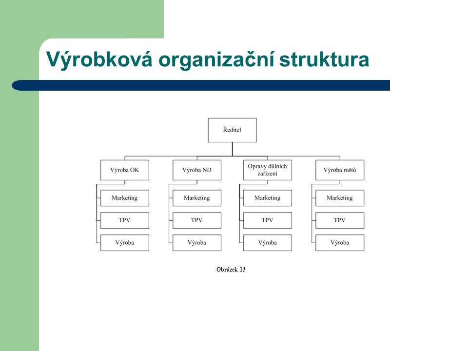 Výrobková organizační struktura Obrázek 13