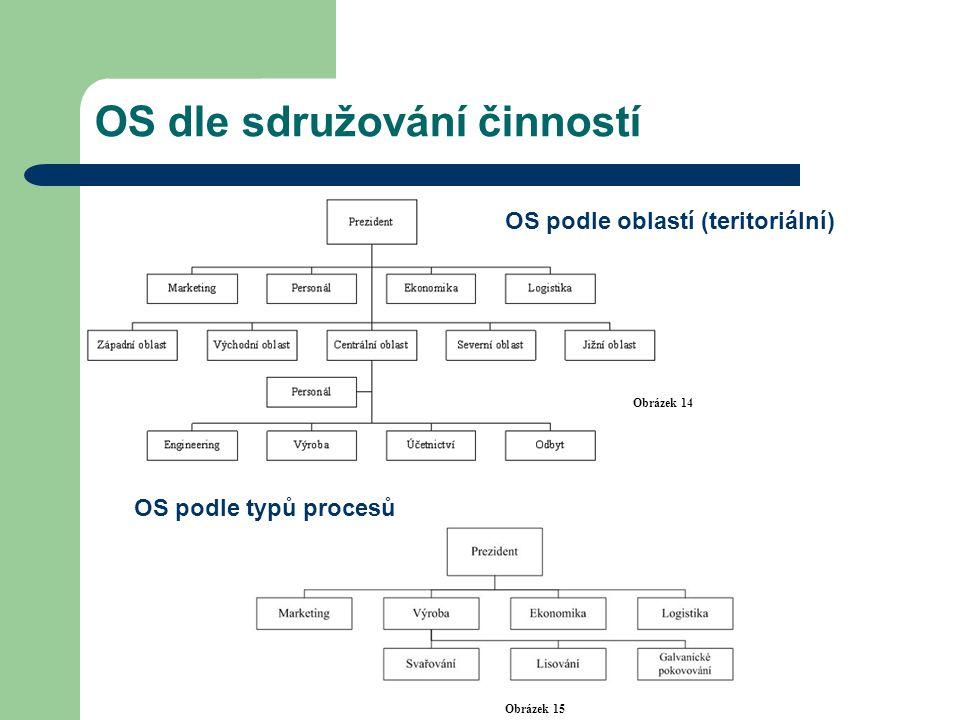OS dle sdružování činností Obrázek 14 Obrázek 15 OS podle oblastí (teritoriální) OS podle typů procesů