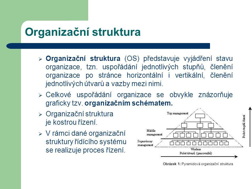 Organizační struktura  Organizační struktura (OS) představuje vyjádření stavu organizace, tzn. uspořádání jednotlivých stupňů, členění organizace po