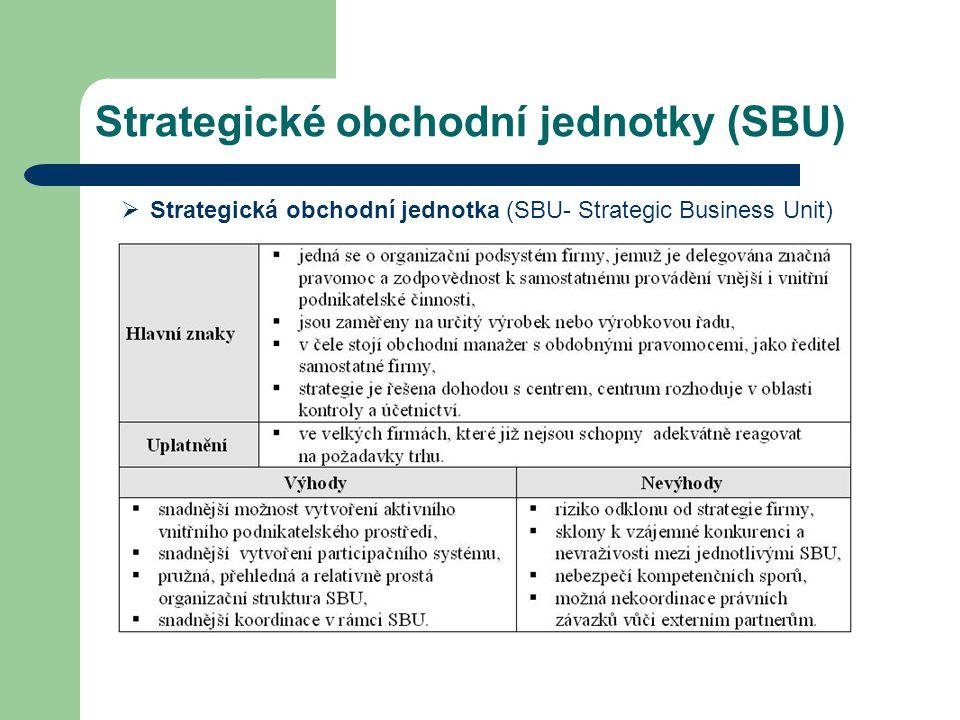 Strategické obchodní jednotky (SBU)  Strategická obchodní jednotka (SBU- Strategic Business Unit)