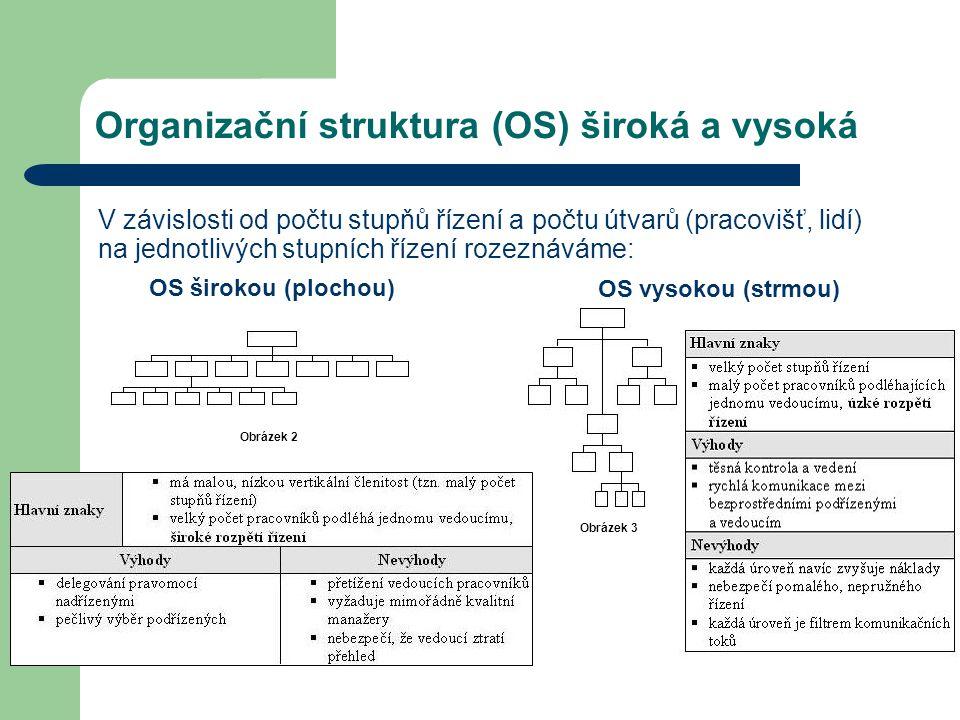 Organizační struktura (OS) široká a vysoká V závislosti od počtu stupňů řízení a počtu útvarů (pracovišť, lidí) na jednotlivých stupních řízení rozezn