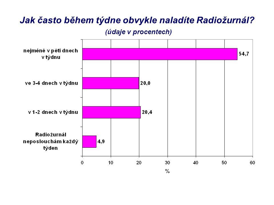 Jak často během týdne obvykle naladíte Radiožurnál? (údaje v procentech)