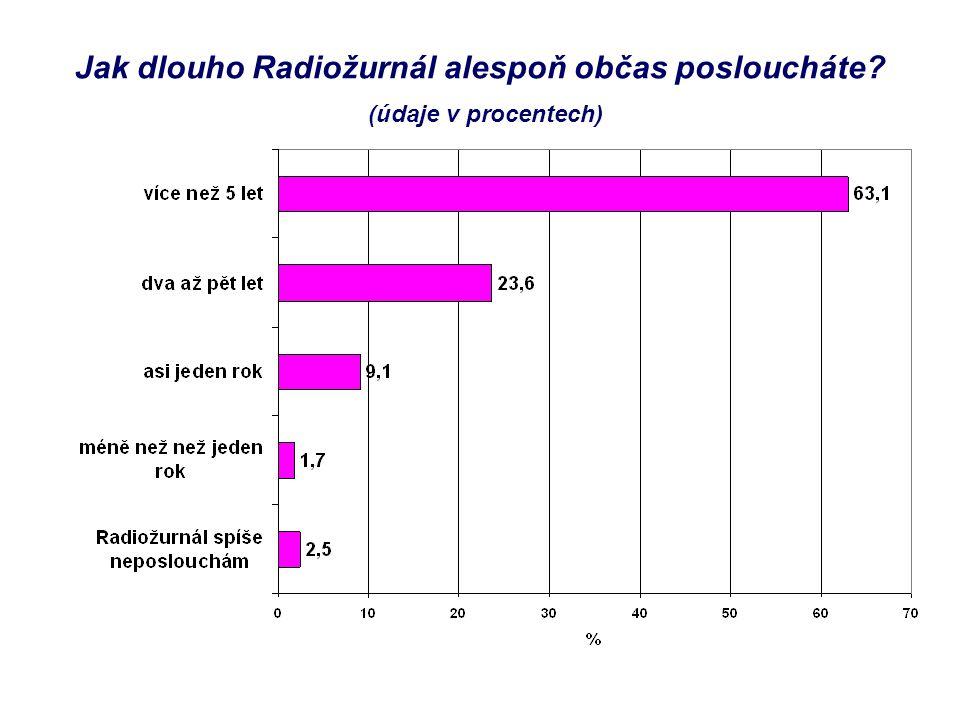 Jak dlouho Radiožurnál alespoň občas posloucháte? (údaje v procentech)
