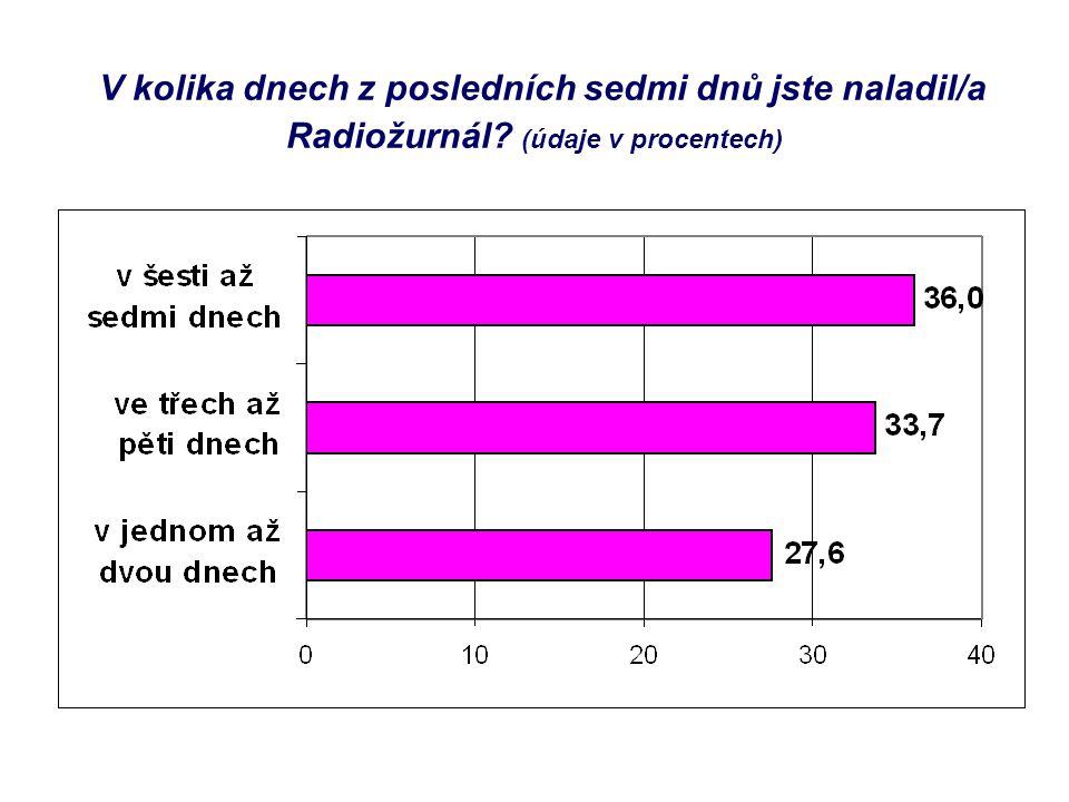 V kolika dnech z posledních sedmi dnů jste naladil/a Radiožurnál? (údaje v procentech)