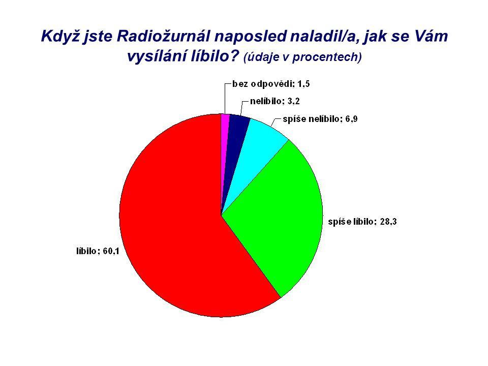 Když jste Radiožurnál naposled naladil/a, jak se Vám vysílání líbilo? (údaje v procentech)
