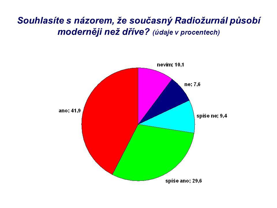 Souhlasíte s názorem, že současný Radiožurnál působí moderněji než dříve? (údaje v procentech)