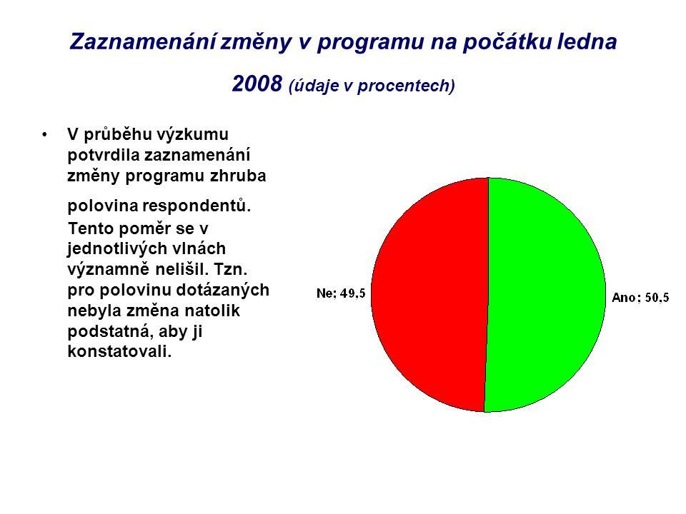 Zaznamenání změny v programu na počátku ledna 2008 (údaje v procentech) V průběhu výzkumu potvrdila zaznamenání změny programu zhruba polovina respondentů.