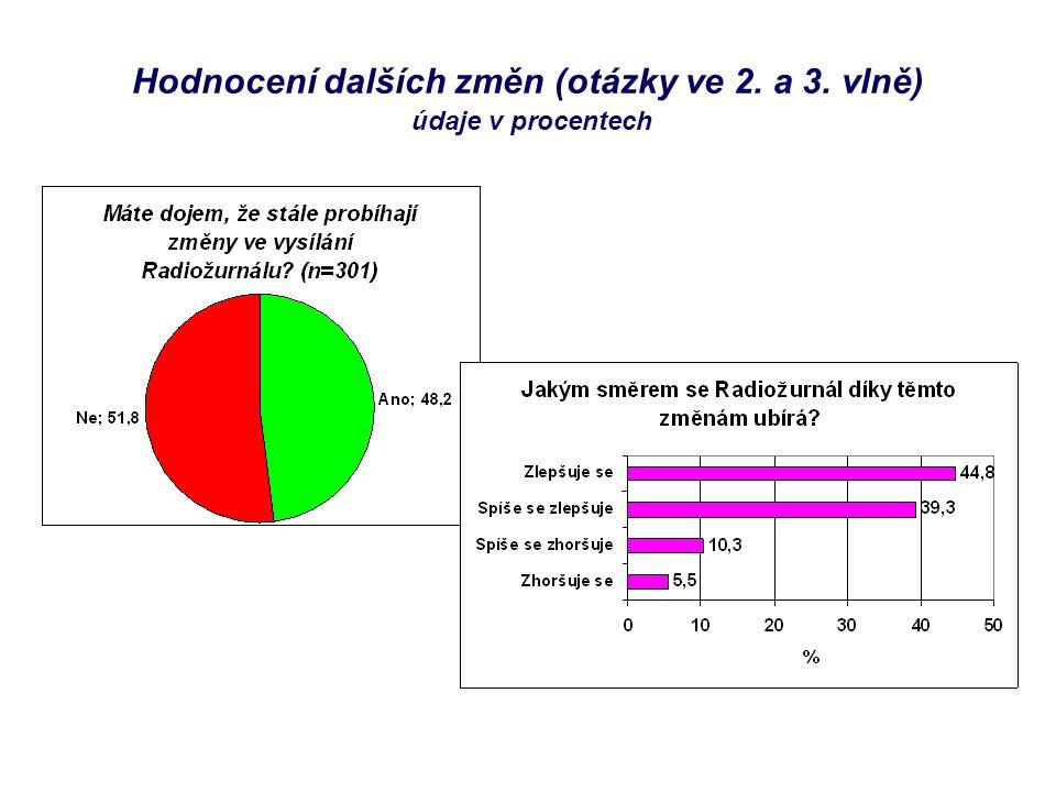 Hodnocení dalších změn (otázky ve 2. a 3. vlně) údaje v procentech