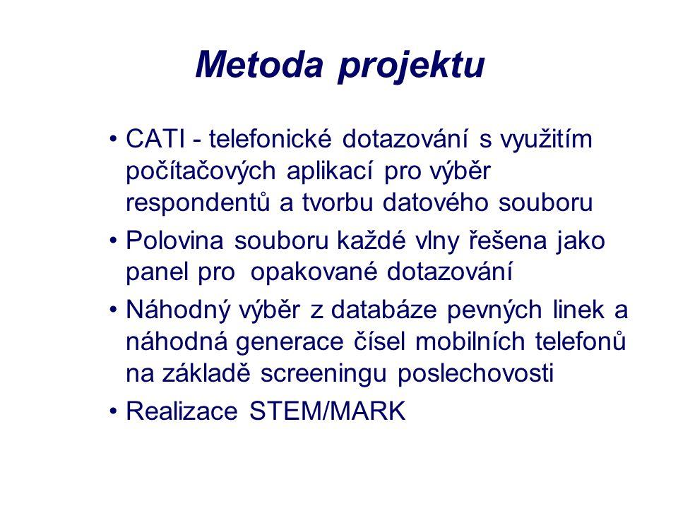Metoda projektu CATI - telefonické dotazování s využitím počítačových aplikací pro výběr respondentů a tvorbu datového souboru Polovina souboru každé vlny řešena jako panel pro opakované dotazování Náhodný výběr z databáze pevných linek a náhodná generace čísel mobilních telefonů na základě screeningu poslechovosti Realizace STEM/MARK