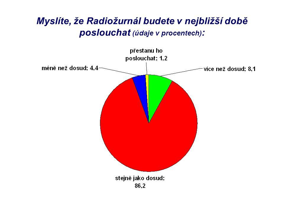 Myslíte, že Radiožurnál budete v nejbližší době poslouchat (údaje v procentech) :