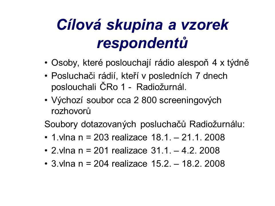 Cílová skupina a vzorek respondentů Osoby, které poslouchají rádio alespoň 4 x týdně Posluchači rádií, kteří v posledních 7 dnech poslouchali ČRo 1 - Radiožurnál.
