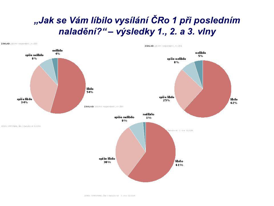 """""""Jak se Vám líbilo vysílání ČRo 1 při posledním naladění? – výsledky 1., 2. a 3. vlny"""
