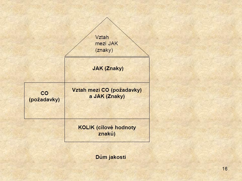 16 Vztah mezi JAK (znaky) JAK (Znaky) CO (požadavky) Vztah mezi CO (požadavky) a JAK (Znaky) KOLIK (cílové hodnoty znaků) Dům jakosti