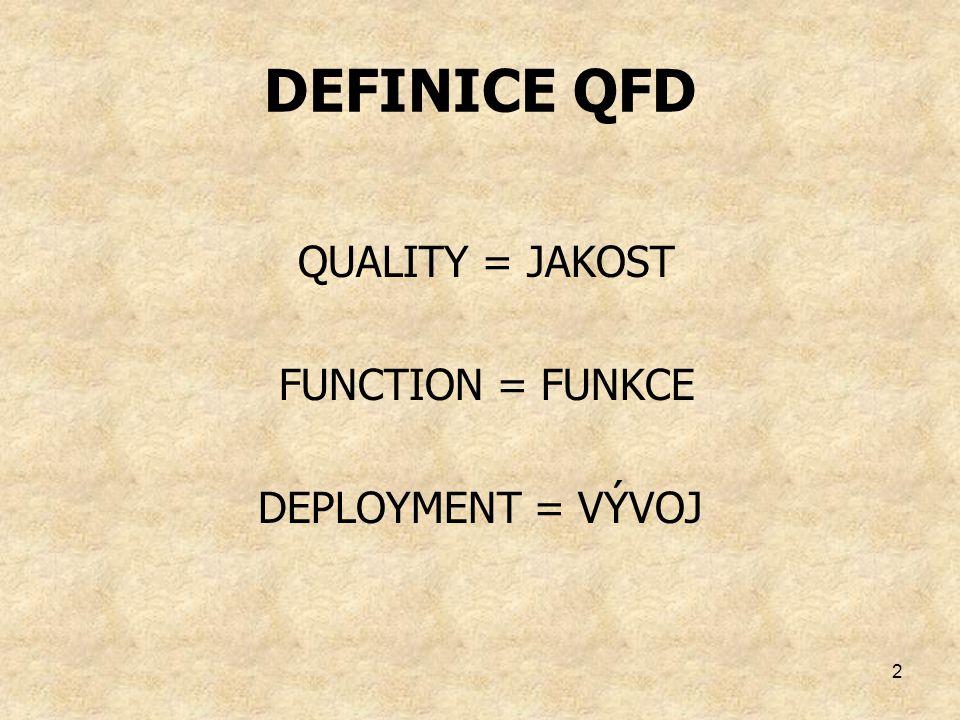 2 DEFINICE QFD QUALITY = JAKOST FUNCTION = FUNKCE DEPLOYMENT = VÝVOJ