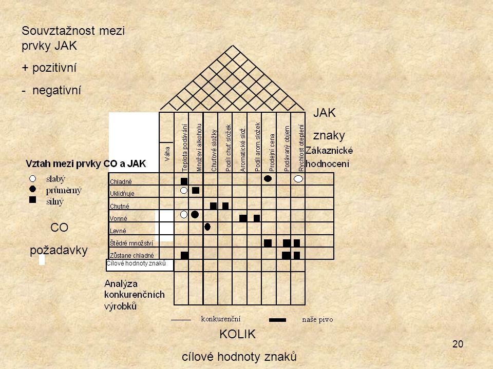 20 Cílové hodnoty znaků Souvztažnost mezi prvky JAK + pozitivní - negativní CO požadavky JAK znaky KOLIK cílové hodnoty znaků