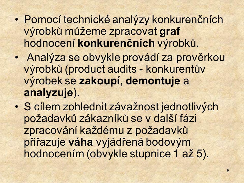 6 Pomocí technické analýzy konkurenčních výrobků můžeme zpracovat graf hodnocení konkurenčních výrobků.