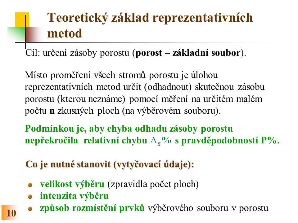 10 Teoretický základ reprezentativních metod Cíl: určení zásoby porostu (porost – základní soubor).