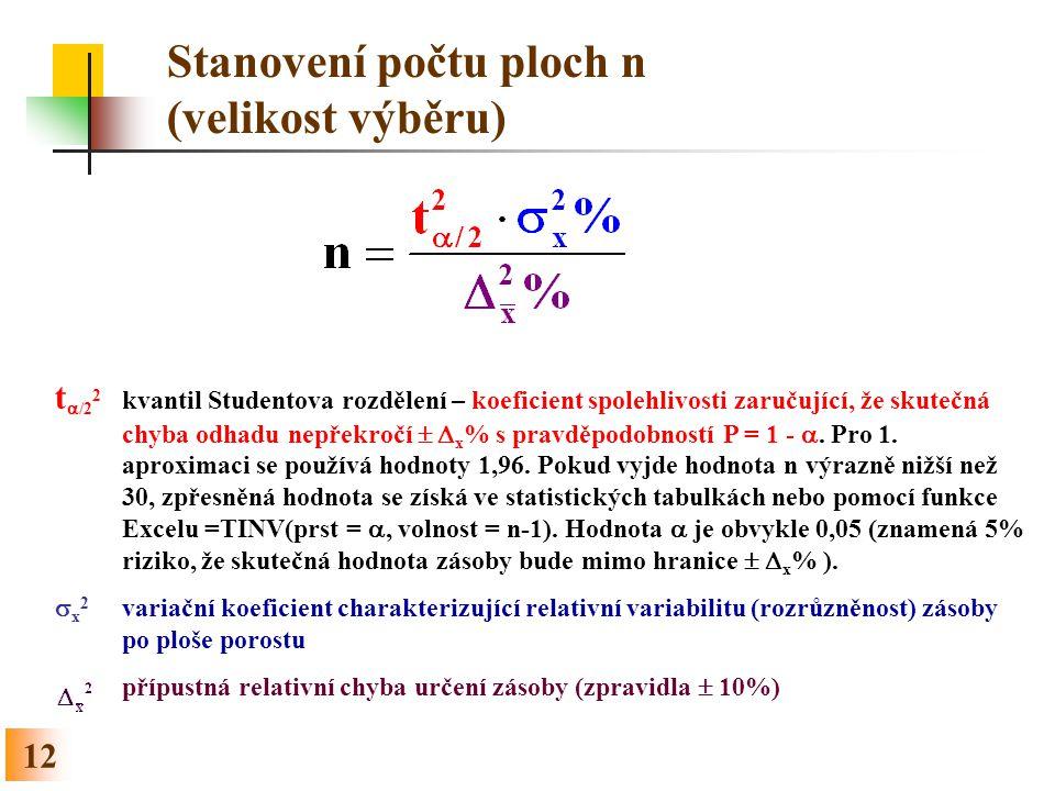 12 Stanovení počtu ploch n (velikost výběru) t  /2 2 kvantil Studentova rozdělení – koeficient spolehlivosti zaručující, že skutečná chyba odhadu nepřekročí   x % s pravděpodobností P = 1 - .