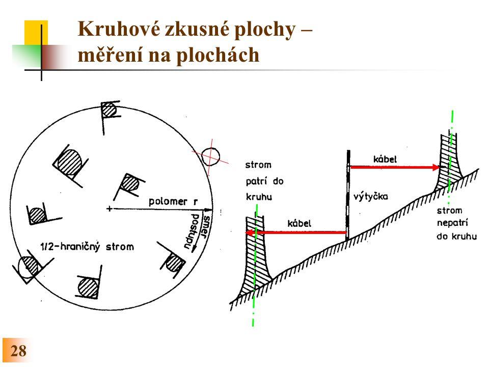 28 Kruhové zkusné plochy – měření na plochách