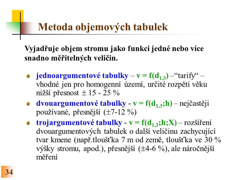 34 Metoda objemových tabulek jednoargumentové tabulky – v = f(d 1,3 ) – tarify – vhodné jen pro homogenní území, určité rozpětí věku nižší přesnost  15 - 25 % dvouargumentové tabulky - v = f(d 1,3 ;h) – nejčastěji používané, přesnější (  7-12 %) trojargumentové tabulky - v = f(d 1,3 ;h;X) – rozšíření dvouargumentových tabulek o další veličinu zachycující tvar kmene (např.tloušťka 7 m od země, tloušťka ve 30 % výšky stromu, apod.), přesnější (  4-6 %), ale náročnější měření Vyjadřuje objem stromu jako funkci jedné nebo více snadno měřitelných veličin.