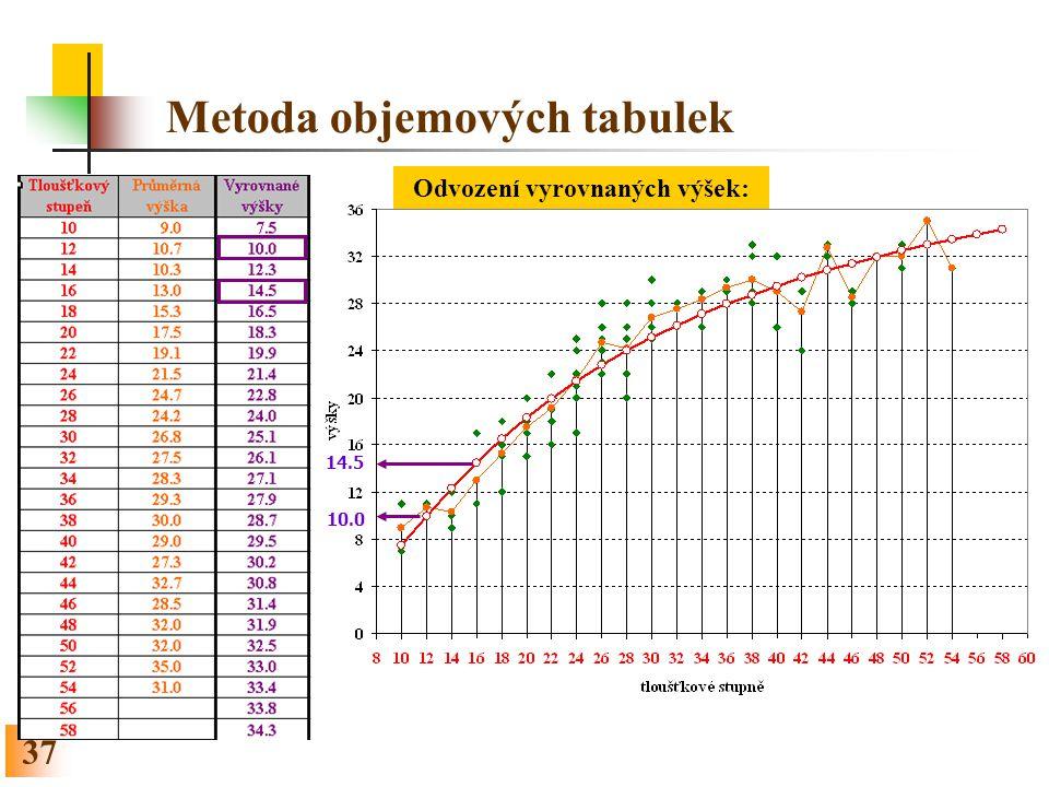 37 Metoda objemových tabulek 10.0 14.5 Odvození vyrovnaných výšek: