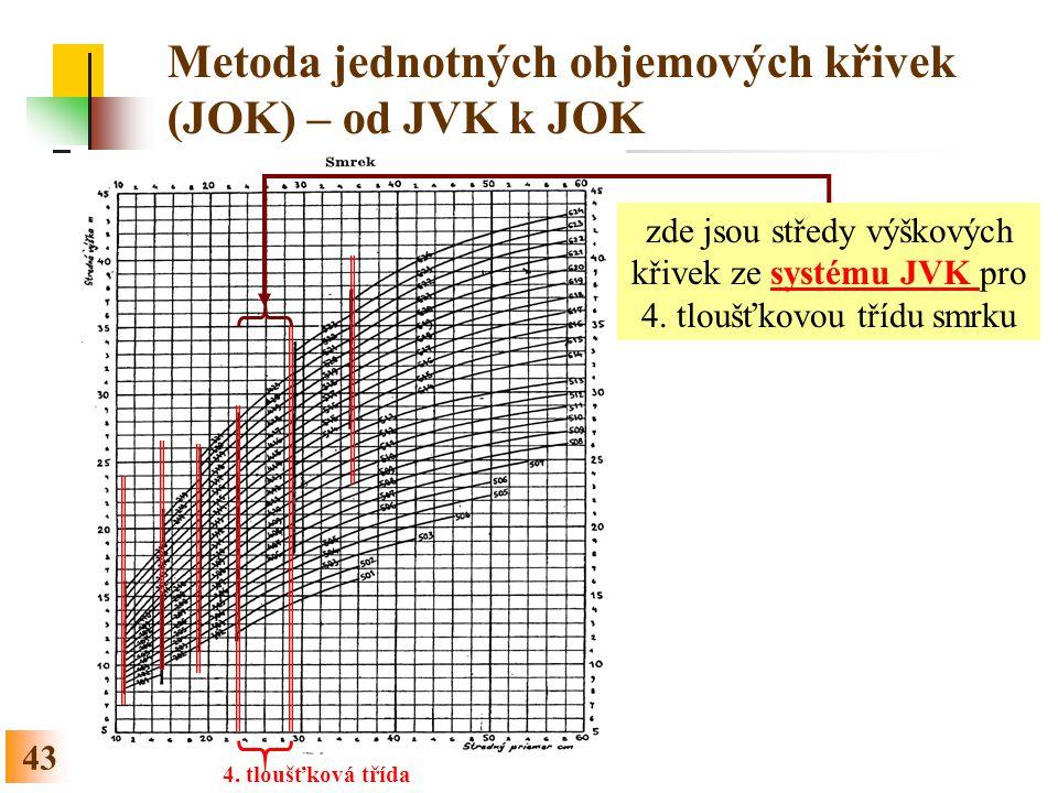 43 Metoda jednotných objemových křivek (JOK) – od JVK k JOK 4.